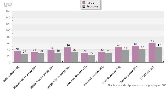 r 233 partition des salaires suivant le poste en cabinet en 2013
